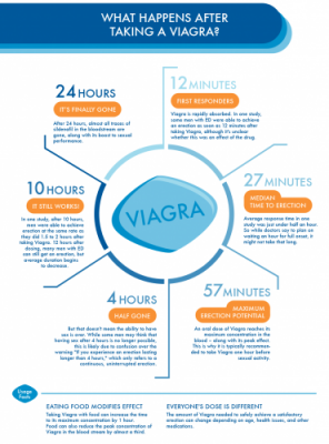 24 hours is the life of viagra